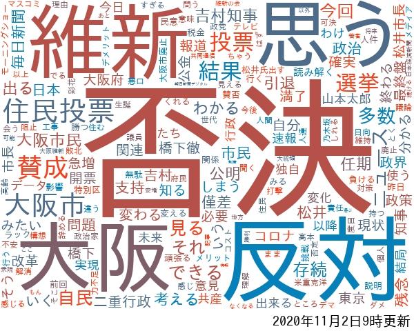 ワードクラウド: 大阪市、賛成、反対、維新、住民投票など